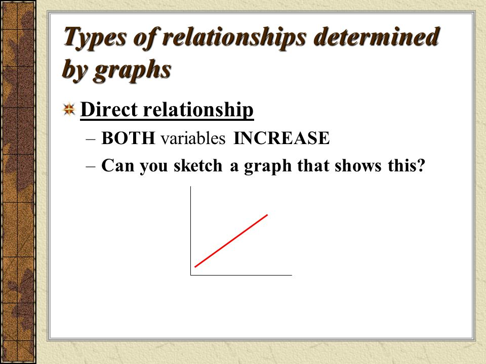 Types of relationships determined by graphs Direct relationship –BOTH variables INCREASE –Can you sketch a graph that shows this?