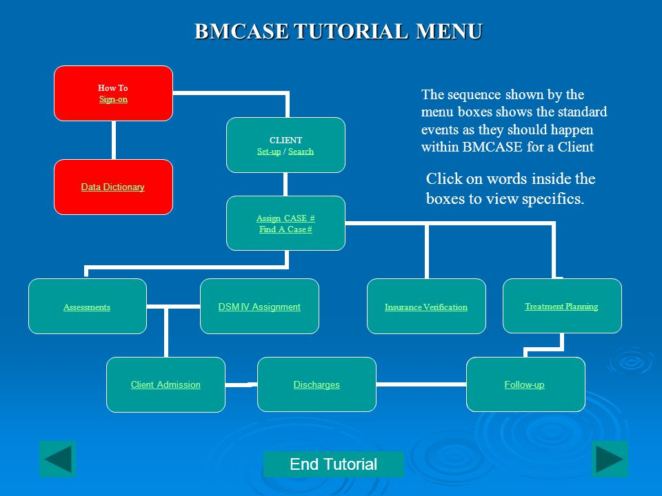 BMCASE TUTORIAL MENU How To Sign-on CLIENT Set-upSet-up / SearchSearch Assign CASE # Find A Case # Assessments Client Admission DSM IV Assignment Insurance Verification Treatment Planning Follow-up Discharges Follow-ups Data Dictionary The sequence shown by the menu boxes shows the standard events as they should happen within BMCASE for a Client End Tutorial Click on words inside the boxes to view specifics.