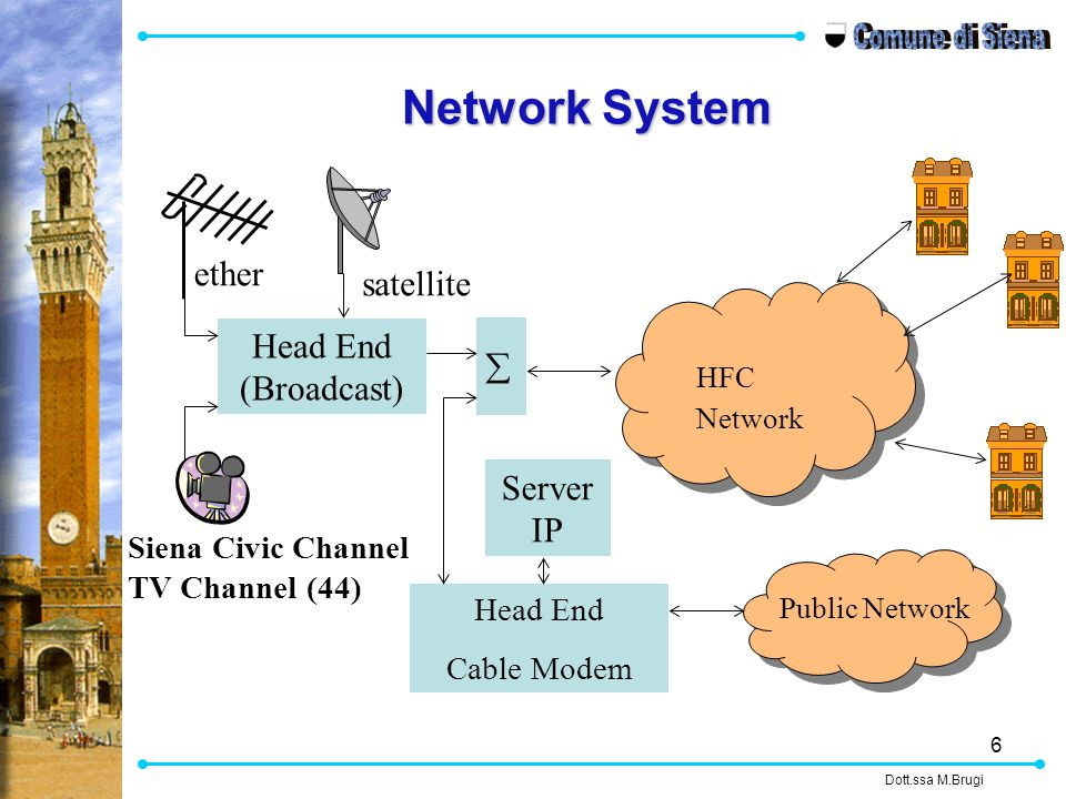 6 Head End (Broadcast) HFC Network Head End Cable Modem Public Network ether satellite Server IP  Siena Civic Channel TV Channel (44) Dott.ssa M.Brugi Network System