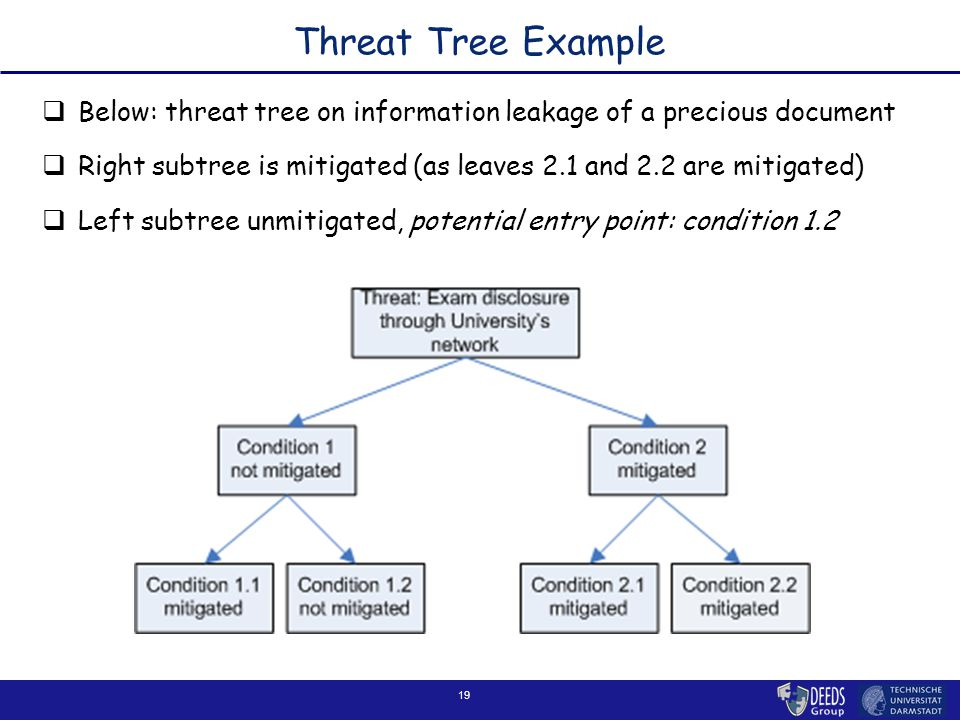 19 Threat Tree Example  Below: threat tree on information leakage of a precious document  Right subtree is mitigated (as leaves 2.1 and 2.2 are mitigated)  Left subtree unmitigated, potential entry point: condition 1.2