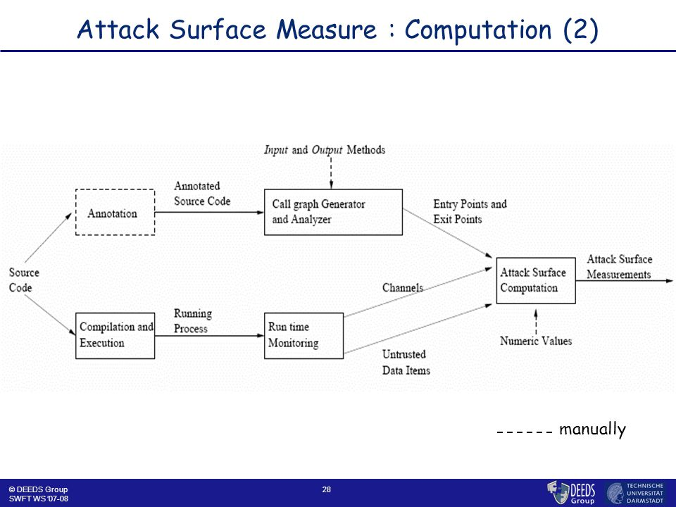 28 Attack Surface Measure : Computation (2) © DEEDS Group SWFT WS '07-08 manually