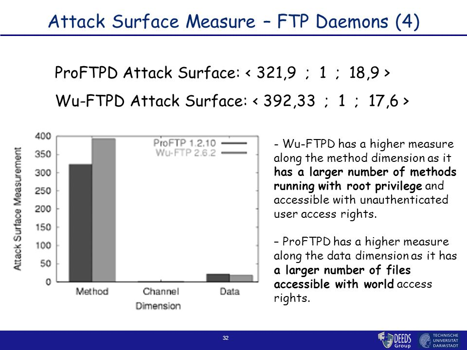32 Attack Surface Measure – FTP Daemons (4) ProFTPD Attack Surface: Wu-FTPD Attack Surface: - Wu-FTPD has a higher measure along the method dimension as it has a larger number of methods running with root privilege and accessible with unauthenticated user access rights.