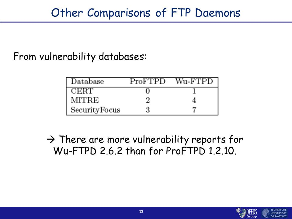 33 Other Comparisons of FTP Daemons  There are more vulnerability reports for Wu-FTPD 2.6.2 than for ProFTPD 1.2.10.