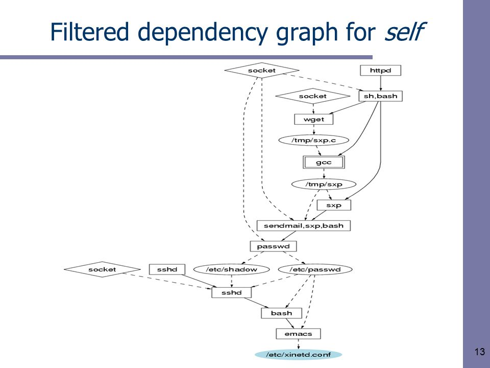 13 Filtered dependency graph for self