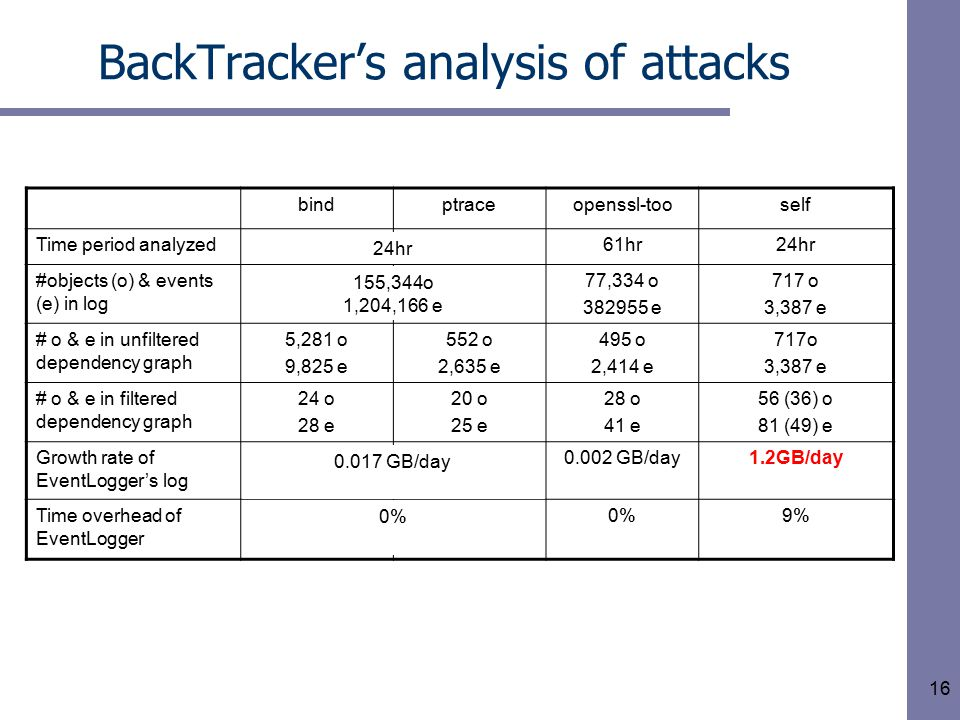 16 BackTracker's analysis of attacks bindptraceopenssl-tooself Time period analyzed24hr…61hr24hr #objects (o) & events (e) in log 155,344 o 1,204,166