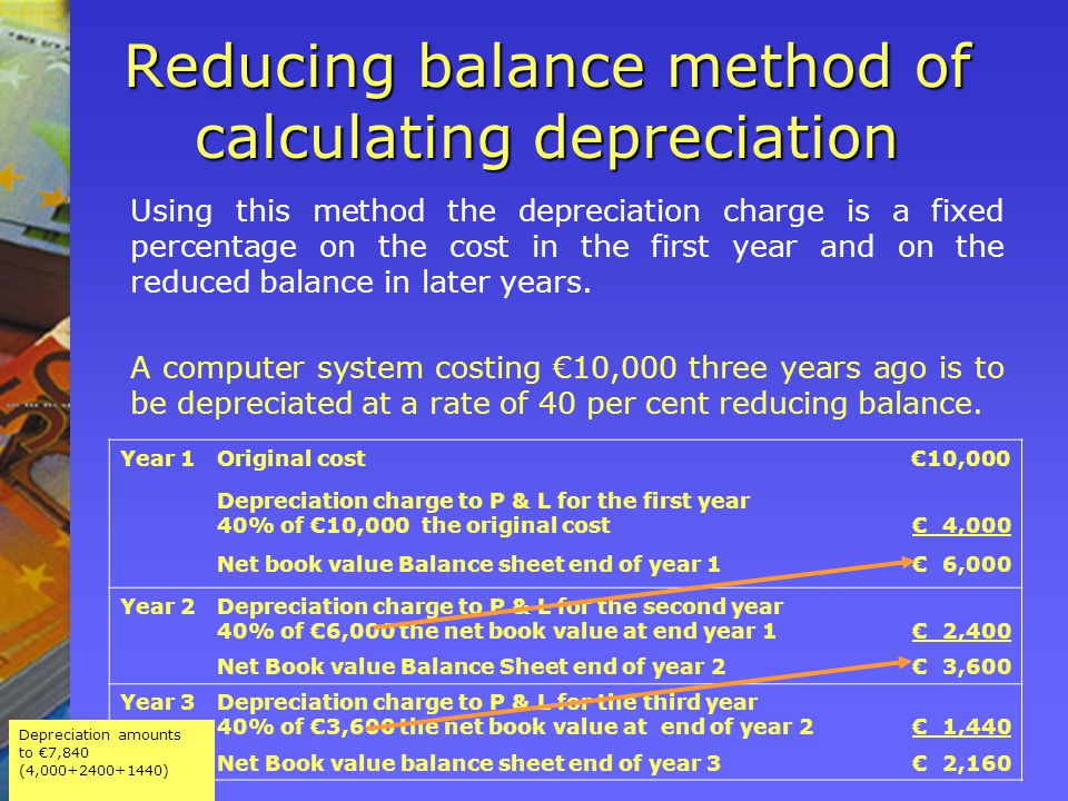 Year 1Original cost€10,000 Depreciation charge to P & L for the first year 40% of €10,000 the original cost€ 4,000 Net book value Balance sheet end of year 1€ 6,000 Year 2Depreciation charge to P & L for the second year 40% of €6,000 the net book value at end year 1 € 2,400 Net Book value Balance Sheet end of year 2€ 3,600 Year 3Depreciation charge to P & L for the third year 40% of €3,600 the net book value at end of year 2€ 1,440 Net Book value balance sheet end of year 3€ 2,160 Reducing balance method of calculating depreciation Using this method the depreciation charge is a fixed percentage on the cost in the first year and on the reduced balance in later years.