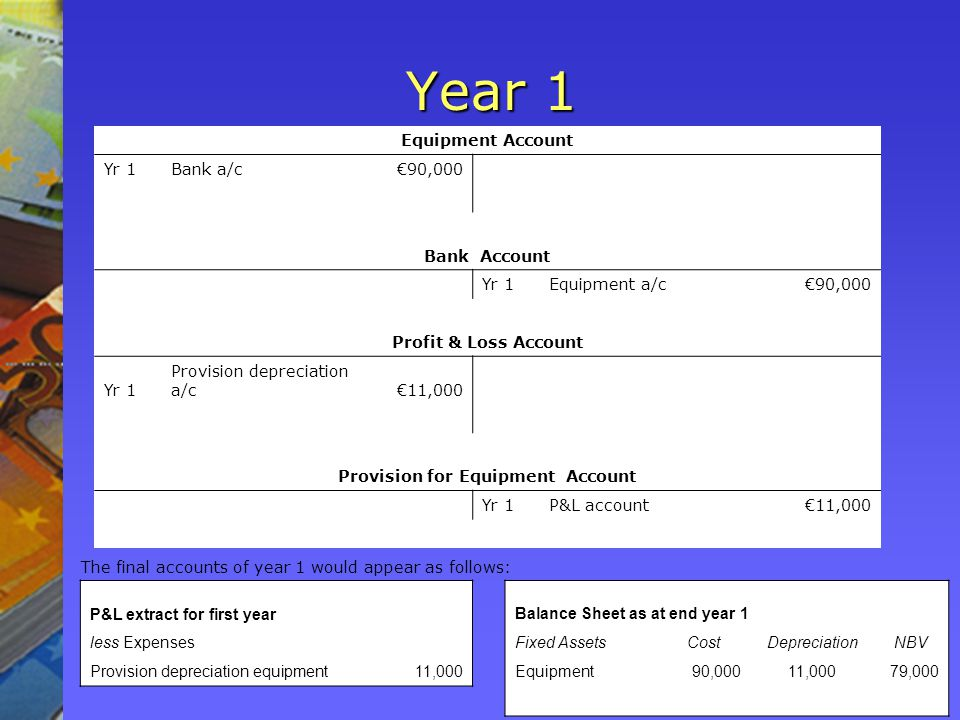 Year 1 Equipment Account Yr 1Bank a/c€90,000 Bank Account Yr 1Equipment a/c€90,000 Profit & Loss Account Yr 1 Provision depreciation a/c€11,000 Provision for Equipment Account Yr 1P&L account€11,000 The final accounts of year 1 would appear as follows: P&L extract for first year Balance Sheet as at end year 1 less Expenses Fixed AssetsCostDepreciationNBV Provision depreciation equipment11,000 Equipment90,00011,00079,000