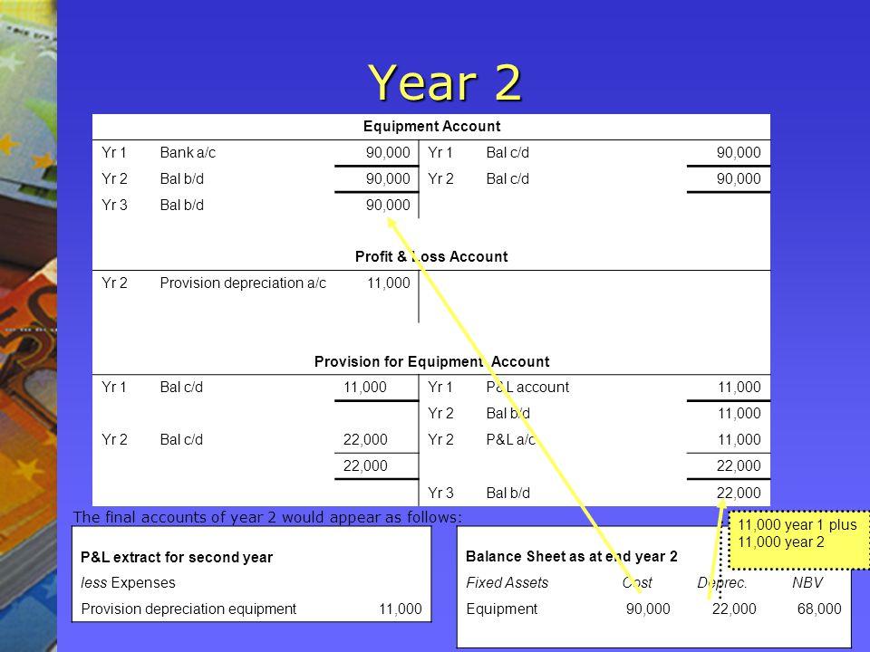 Year 2 Equipment Account Yr 1Bank a/c90,000Yr 1Bal c/d90,000 Yr 2Bal b/d90,000Yr 2Bal c/d90,000 Yr 3Bal b/d90,000 Profit & Loss Account Yr 2Provision