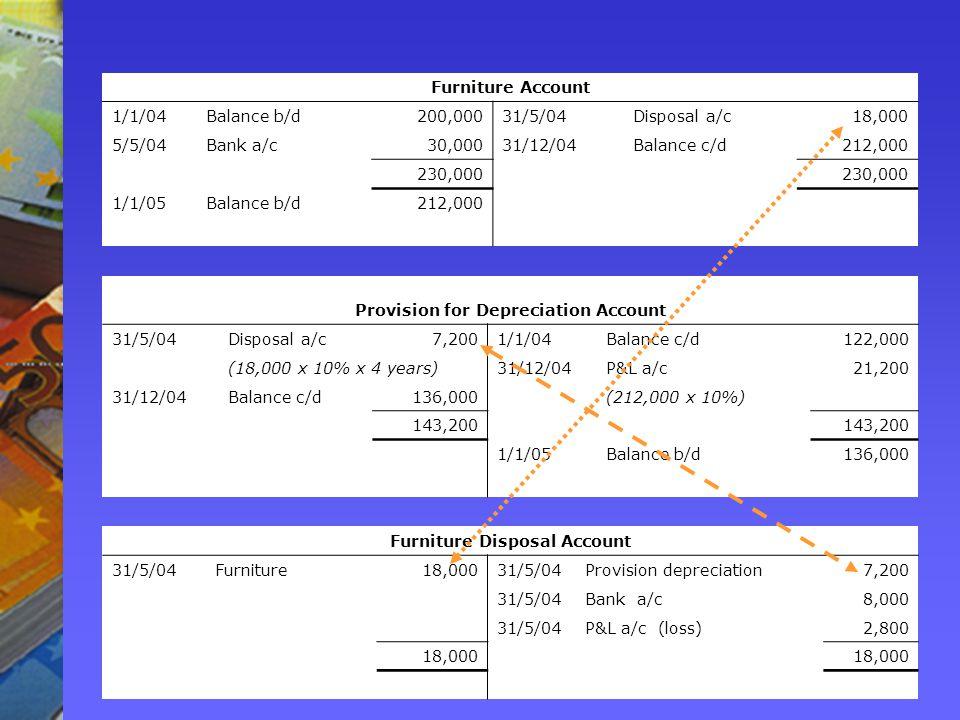 Furniture Account 1/1/04Balance b/d200,00031/5/04Disposal a/c18,000 5/5/04Bank a/c30,00031/12/04Balance c/d212,000 230,000 1/1/05Balance b/d212,000 Provision for Depreciation Account 31/5/04Disposal a/c7,2001/1/04Balance c/d122,000 (18,000 x 10% x 4 years)31/12/04P&L a/c21,200 31/12/04Balance c/d136,000 (212,000 x 10%) 143,200 1/1/05Balance b/d136,000 Furniture Disposal Account 31/5/04Furniture18,00031/5/04Provision depreciation7,200 31/5/04Bank a/c8,000 31/5/04P&L a/c (loss)2,800 18,000
