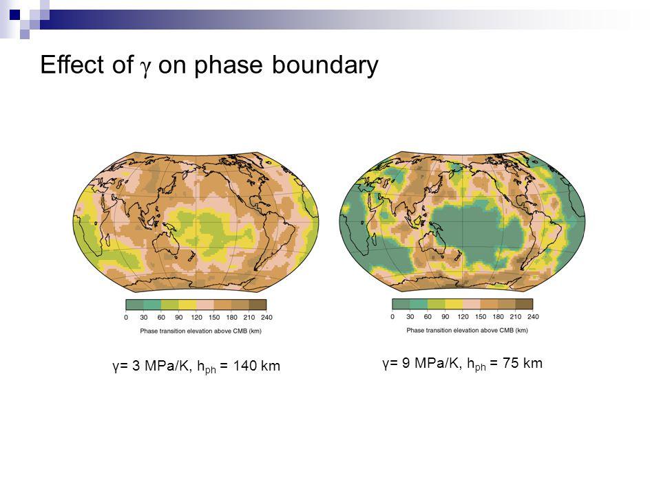 Effect of γ on phase boundary γ= 3 MPa/K, h ph = 140 km γ= 9 MPa/K, h ph = 75 km