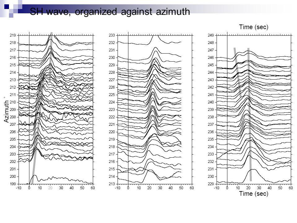 SH wave, organized against azimuth