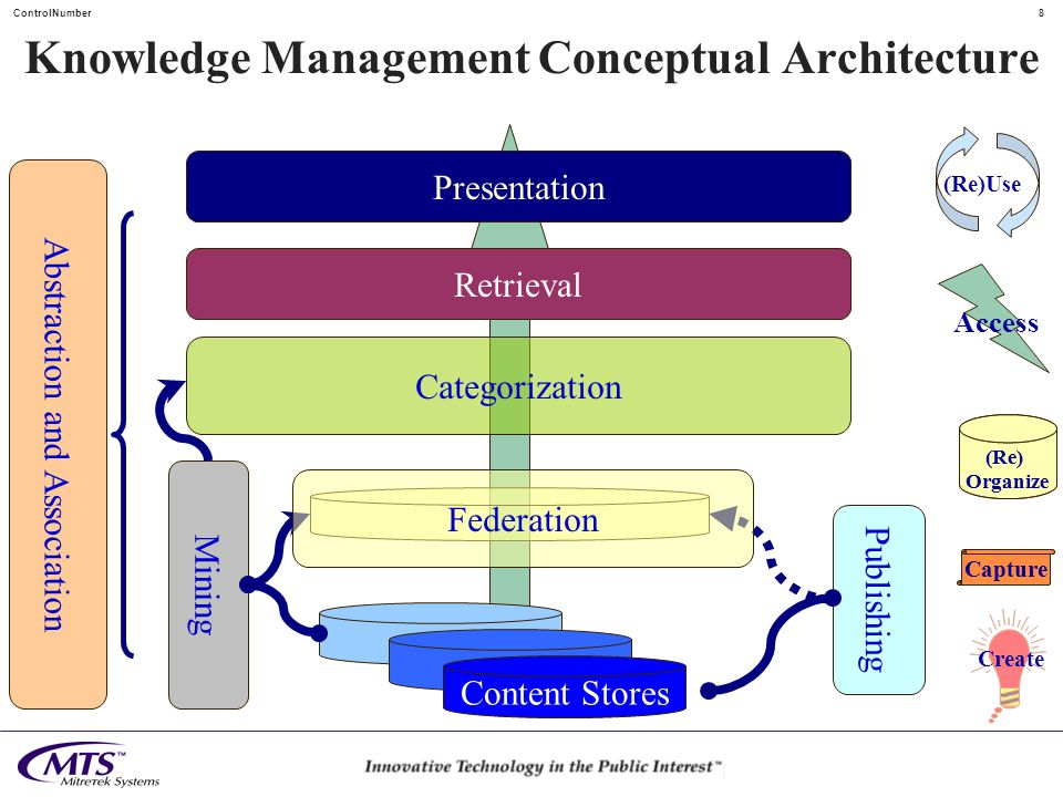 7ControlNumber Without Technical Architecture Negative Outcomes Too much talk and touting of favorite technology solutions Vendors marketing clients directly –Leading to fragmentation or local optimization Too many meetings at too low a level resulting in: –No action at all or –Too much uncoordinated action leading to Fragile systems Fragmented systems Expensive and unmaintainable systems