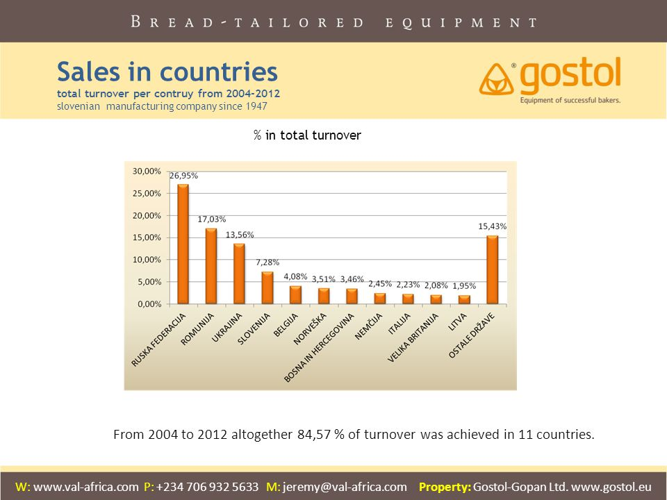 Sales in countries total turnover per contruy from 2004-2012 slovenian manufacturing company since 1947 From 2004 to 2012 altogether 84,57 % of turnover was achieved in 11 countries.