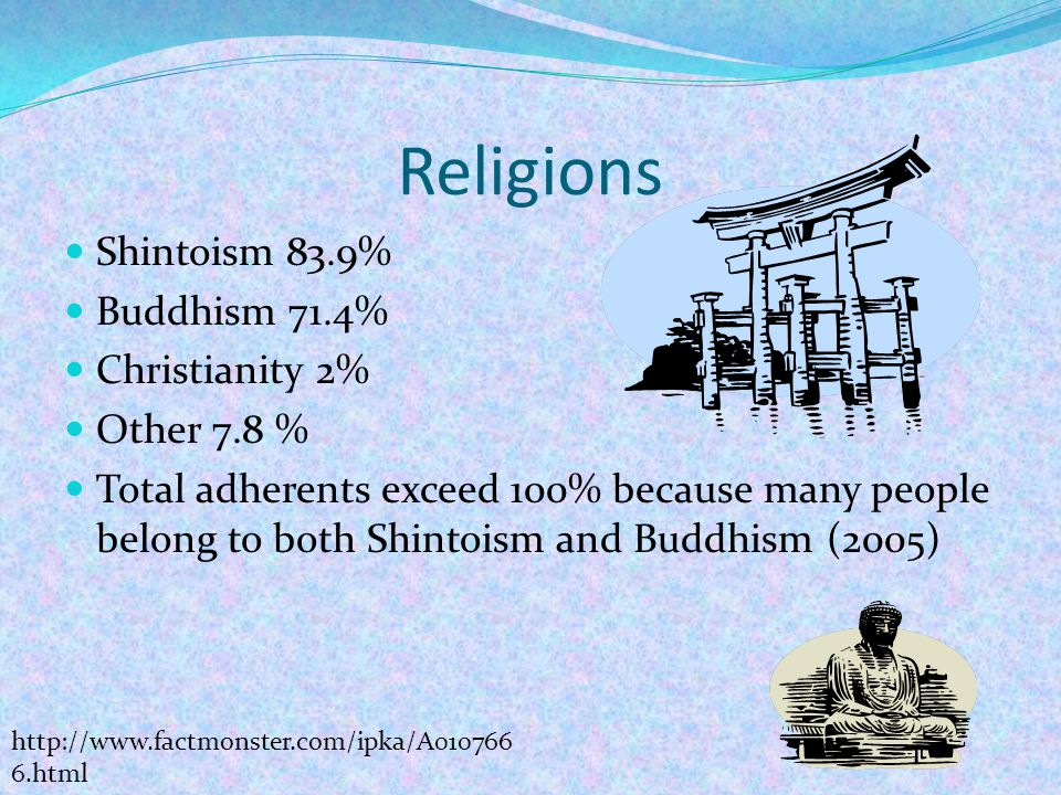 Religions Shintoism 83.9% Buddhism 71.4% Christianity 2% Other 7.8 % Total adherents exceed 100% because many people belong to both Shintoism and Buddhism (2005) http://www.factmonster.com/ipka/A010766 6.html
