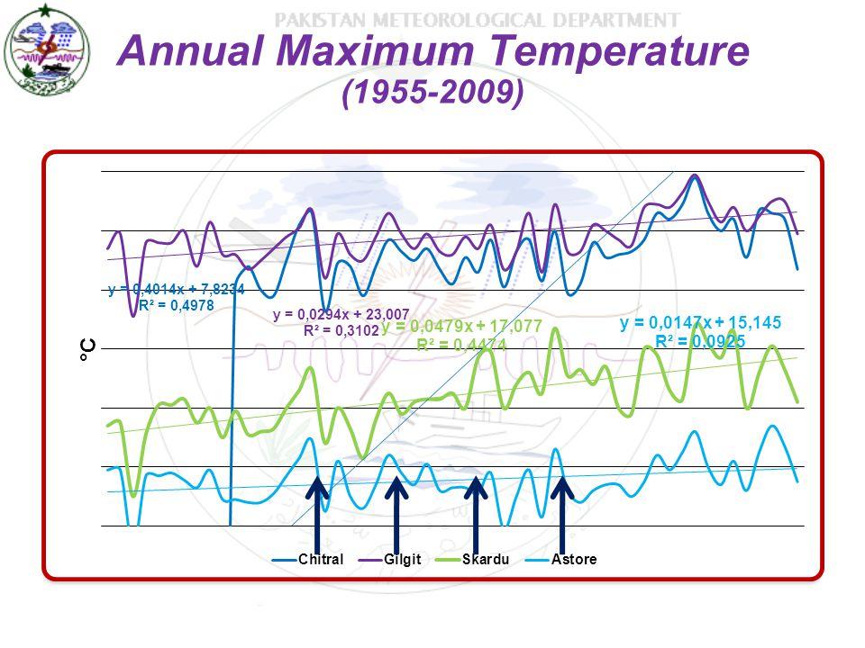 Annual Maximum Temperature (1955-2009)