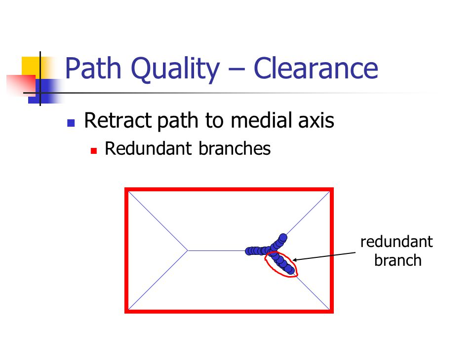 Path Quality – Clearance Retract path to medial axis Redundant branches redundant branch