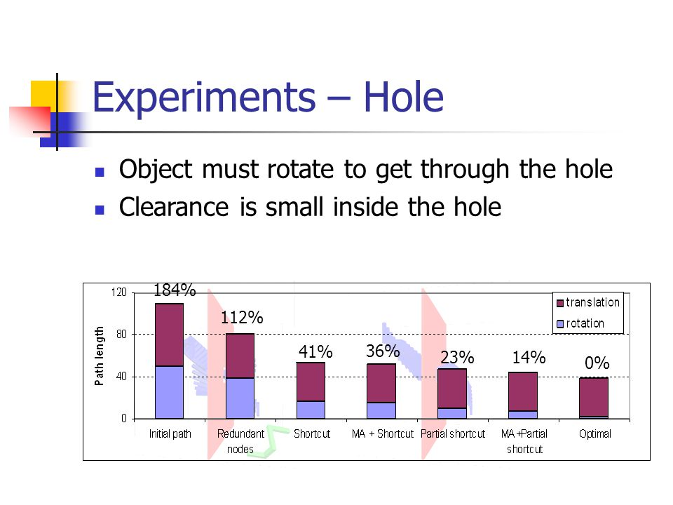 Experiments – Hole Object must rotate to get through the hole Clearance is small inside the hole 41% 14% 0% 184% 112% 36% 23%