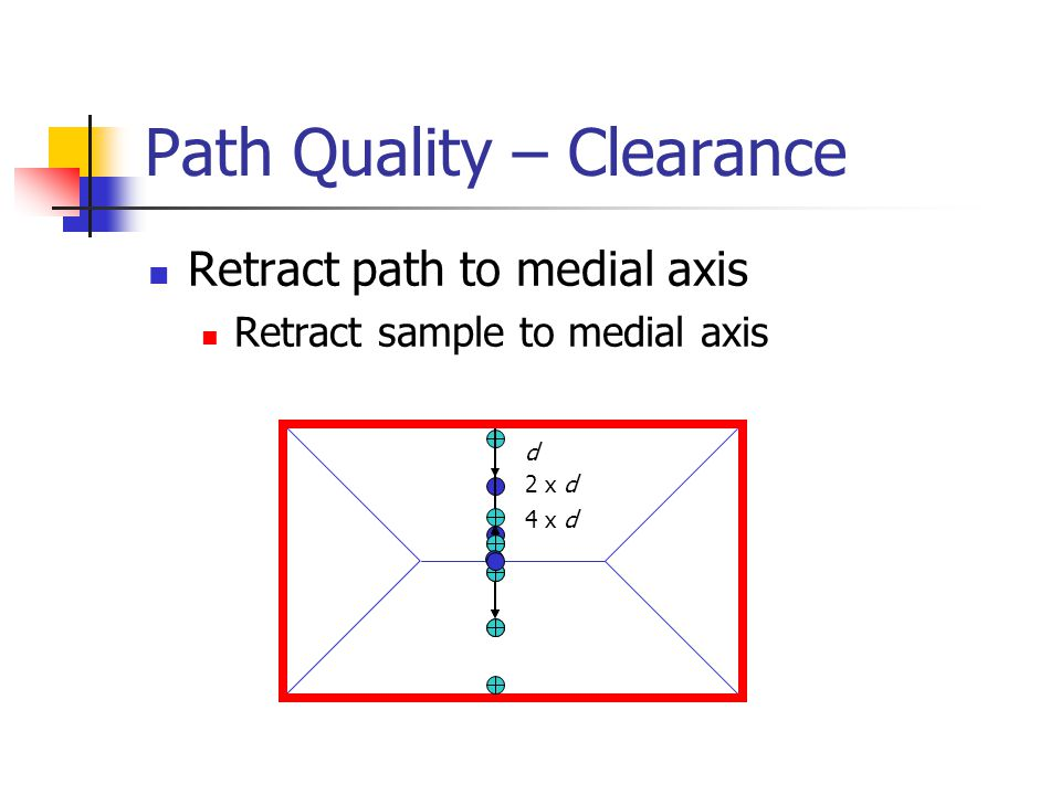 Path Quality – Clearance Retract path to medial axis Retract sample to medial axis d 2 x d 4 x d