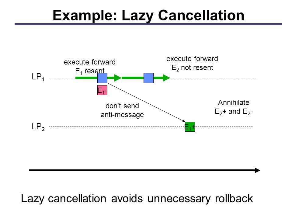 LP 2 LP 1 Lazy cancellation avoids unnecessary rollback Example: Lazy Cancellation E1+E1+ anti-message in output queue E1-E1- E2+E2+ E2-E2- roll back