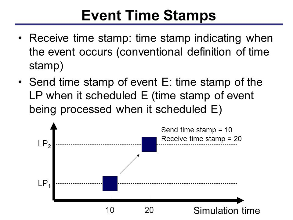 Event Time Stamps Receive time stamp: time stamp indicating when the event occurs (conventional definition of time stamp) Send time stamp of event E: time stamp of the LP when it scheduled E (time stamp of event being processed when it scheduled E) LP 1 LP 2 Simulation time 1020 Send time stamp = 10 Receive time stamp = 20