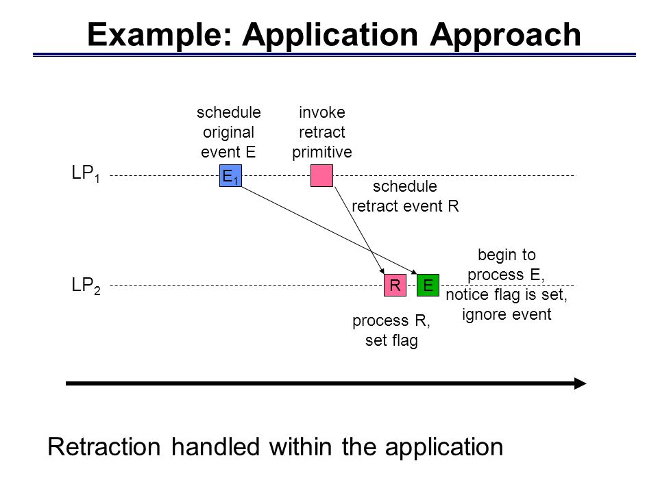 LP 2 LP 1 Retraction handled within the application Example: Application Approach E1E1 E schedule original event E invoke retract primitive process R, set flag begin to process E, notice flag is set, ignore event R schedule retract event R