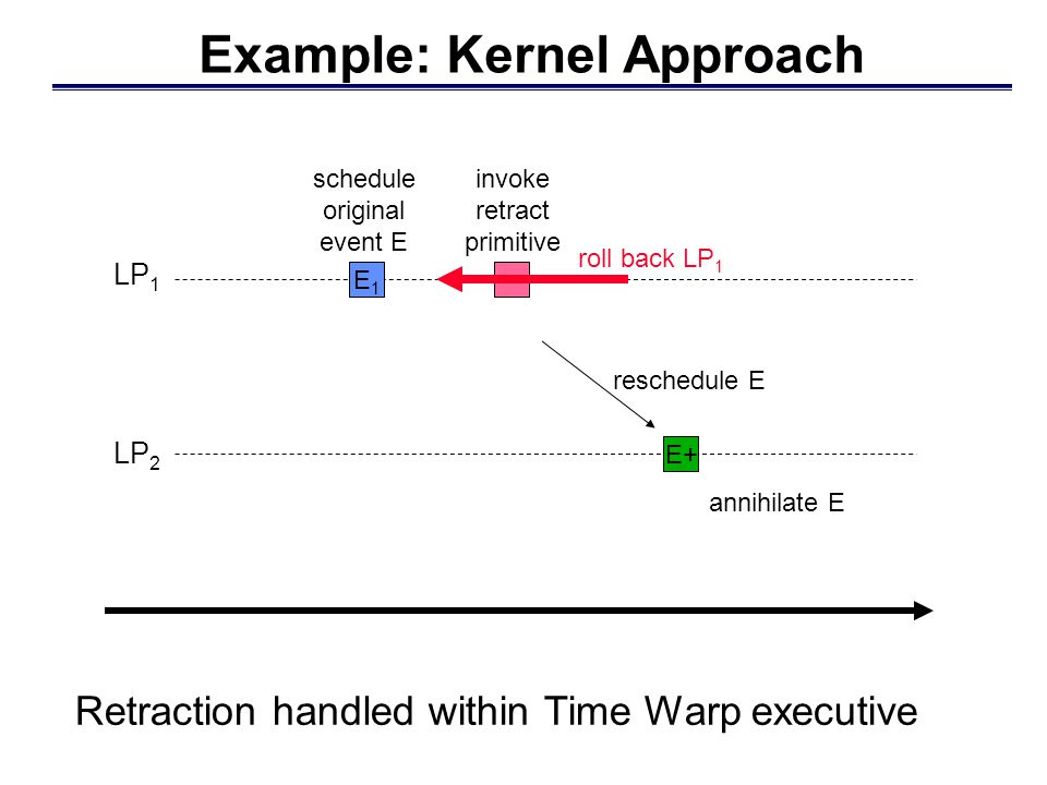 snapshot of Time Warp execution GVT=T simulated time Classifying Events Time Warp: can be fossil collected Sequential execution: Which events occupy storage in a sequential execution at simulation time T.