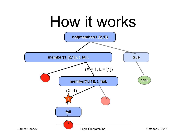 James CheneyLogic ProgrammingOctober 9, 2014 true How it works member(1,[2,1]), !, fail.