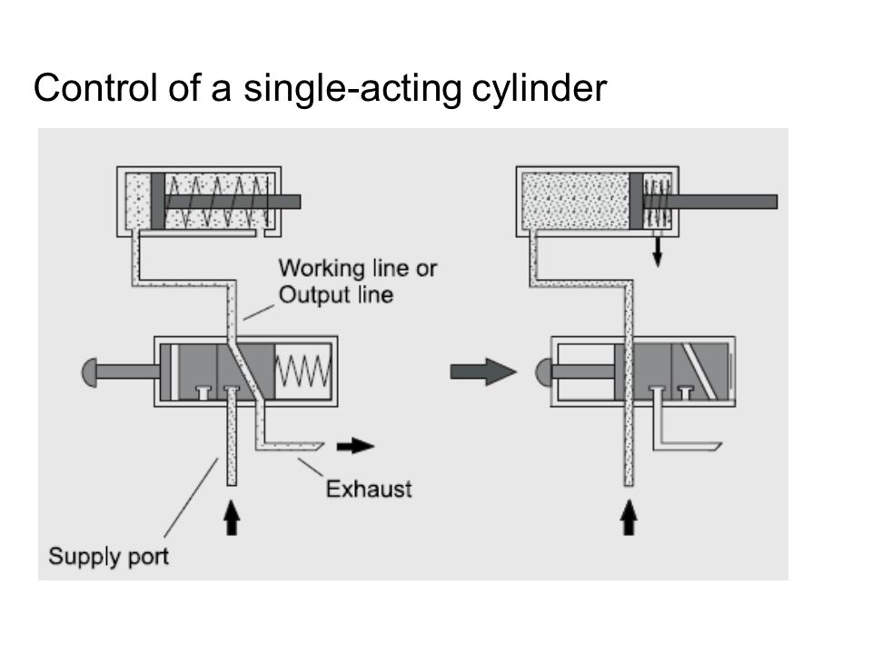 Control of a double-acting cylinder