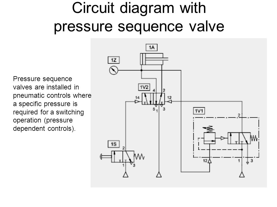 Circuit diagram with pressure sequence valve Pressure sequence valves are installed in pneumatic controls where a specific pressure is required for a