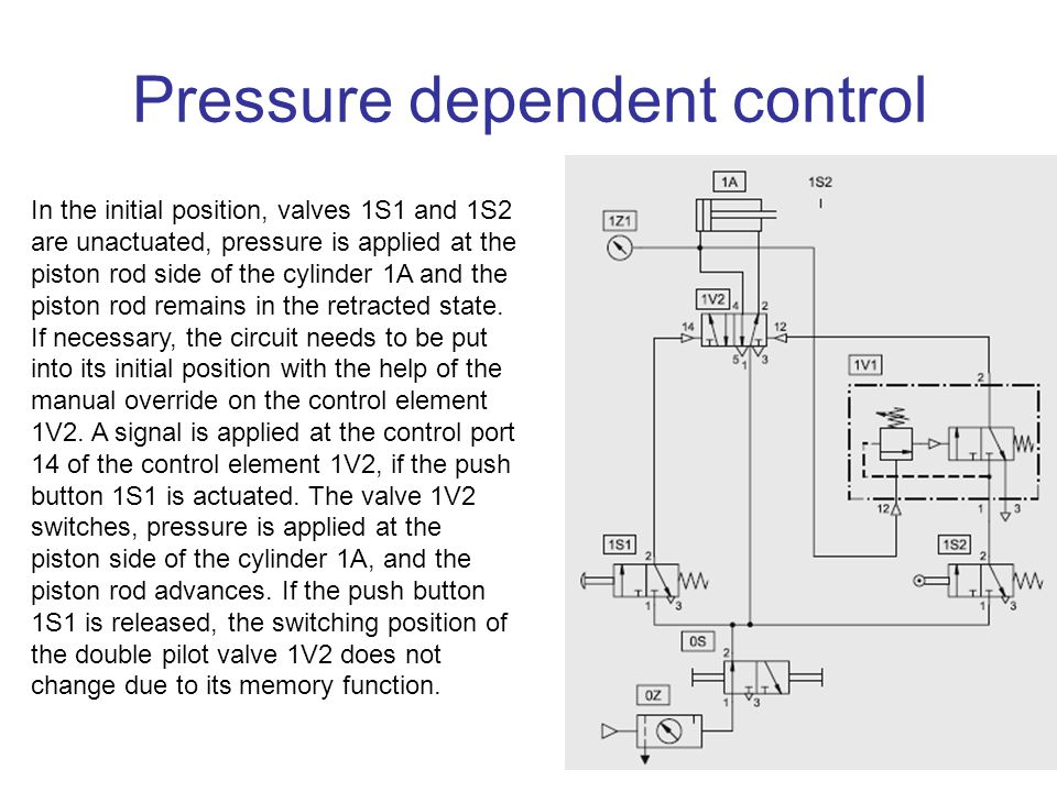 Pressure dependent control In the initial position, valves 1S1 and 1S2 are unactuated, pressure is applied at the piston rod side of the cylinder 1A a