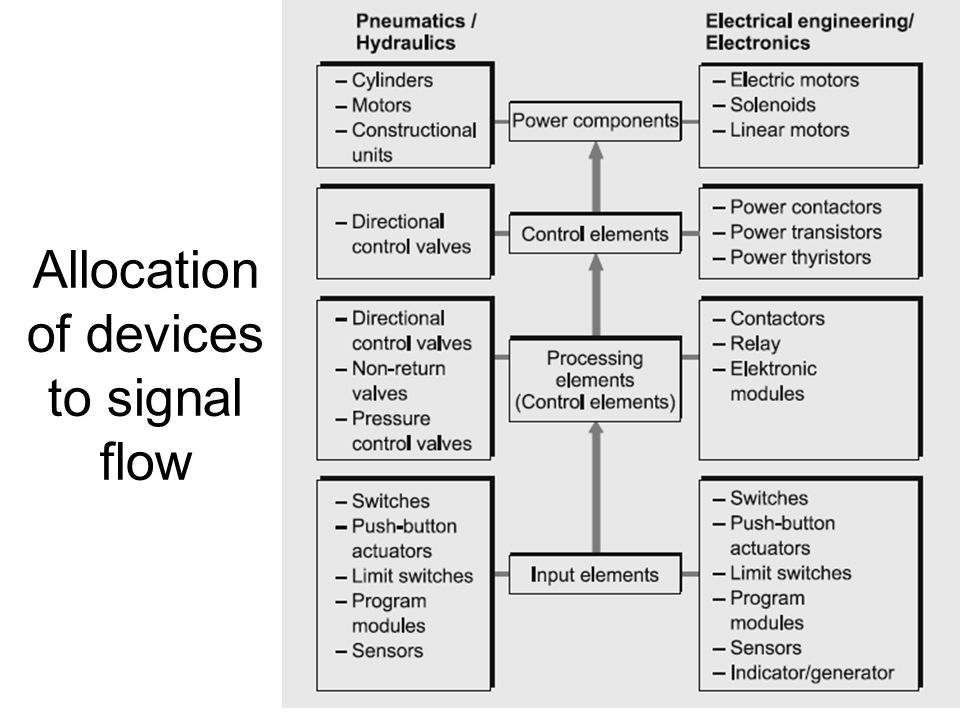 Allocation of devices to signal flow
