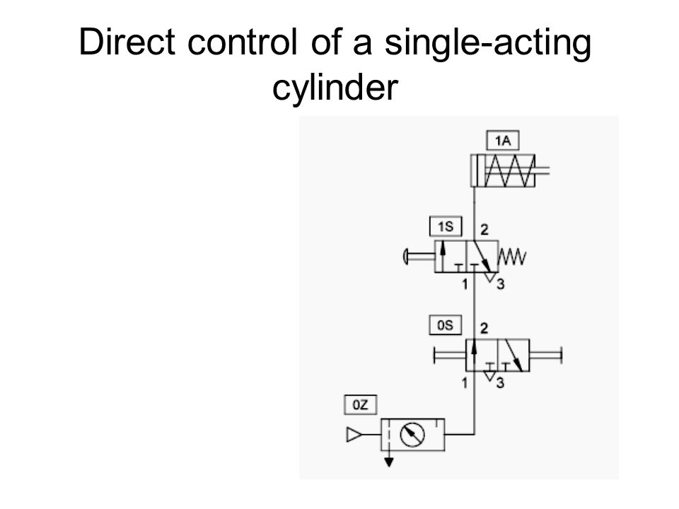 Memory circuit and speed control of a cylinder