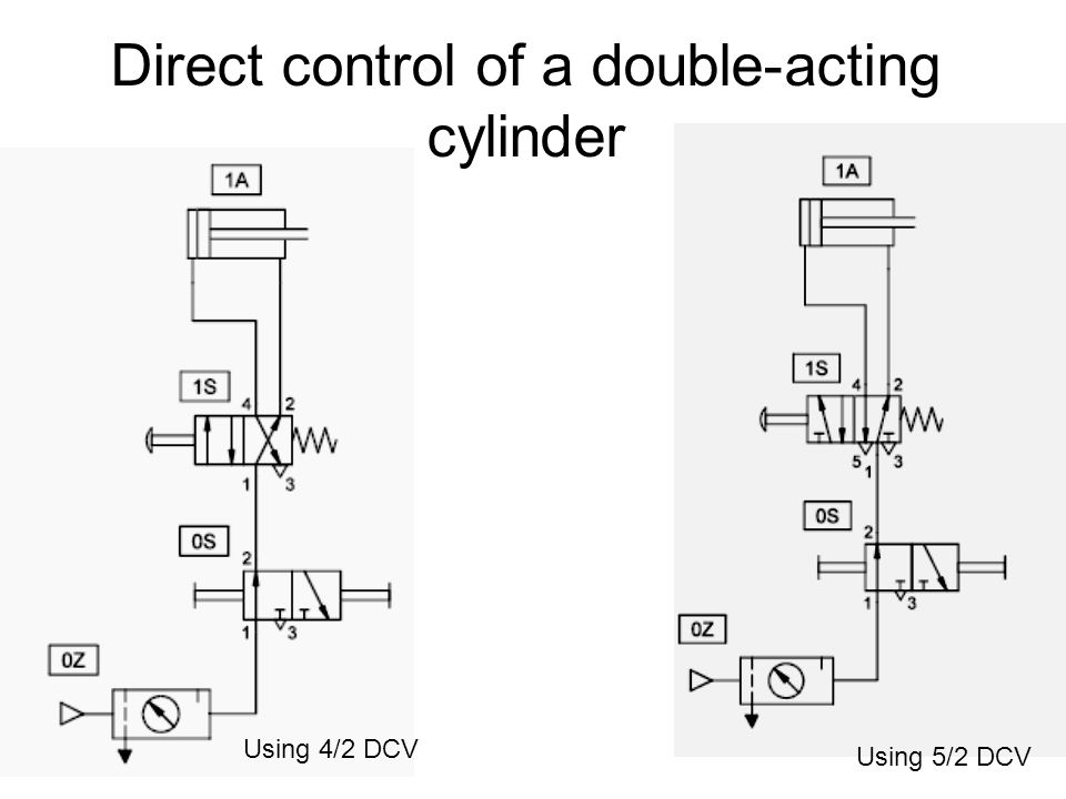 Direct control of a double-acting cylinder Using 4/2 DCV Using 5/2 DCV