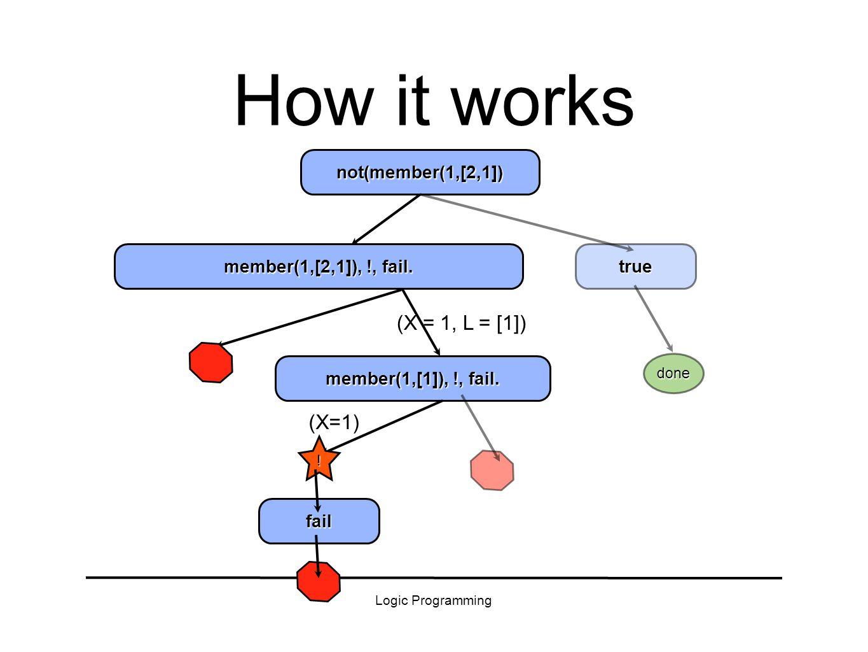 Logic Programming true How it works member(1,[2,1]), !, fail.