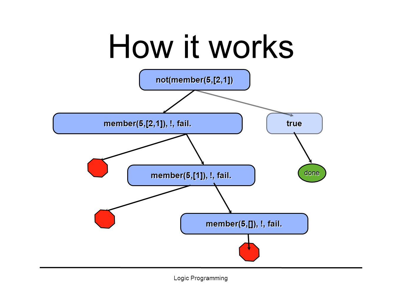 Logic Programming true How it works member(5,[2,1]), !, fail.