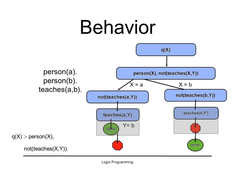 Logic Programming Behavior person(a). person(b). teaches(a,b).