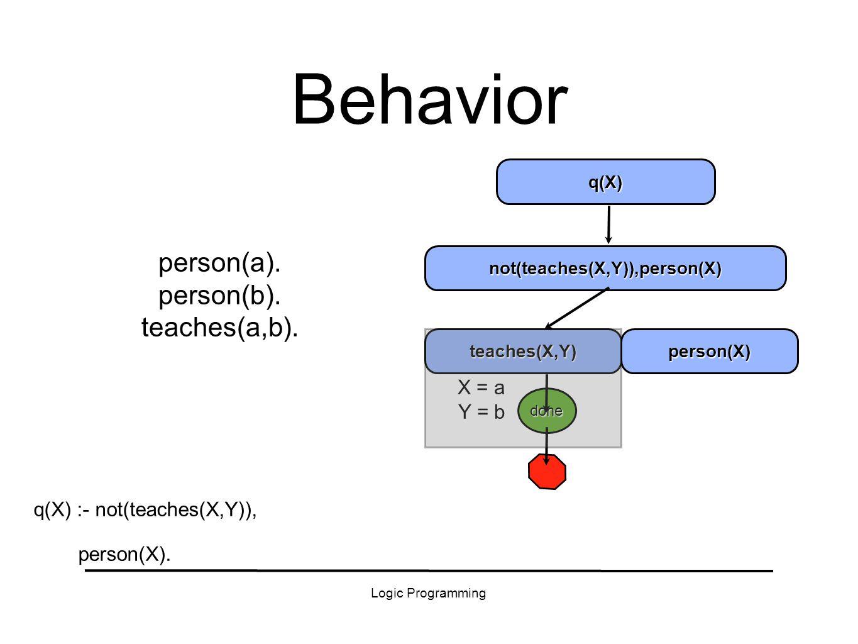 Logic Programming X = a Y = b Behavior person(a). person(b).