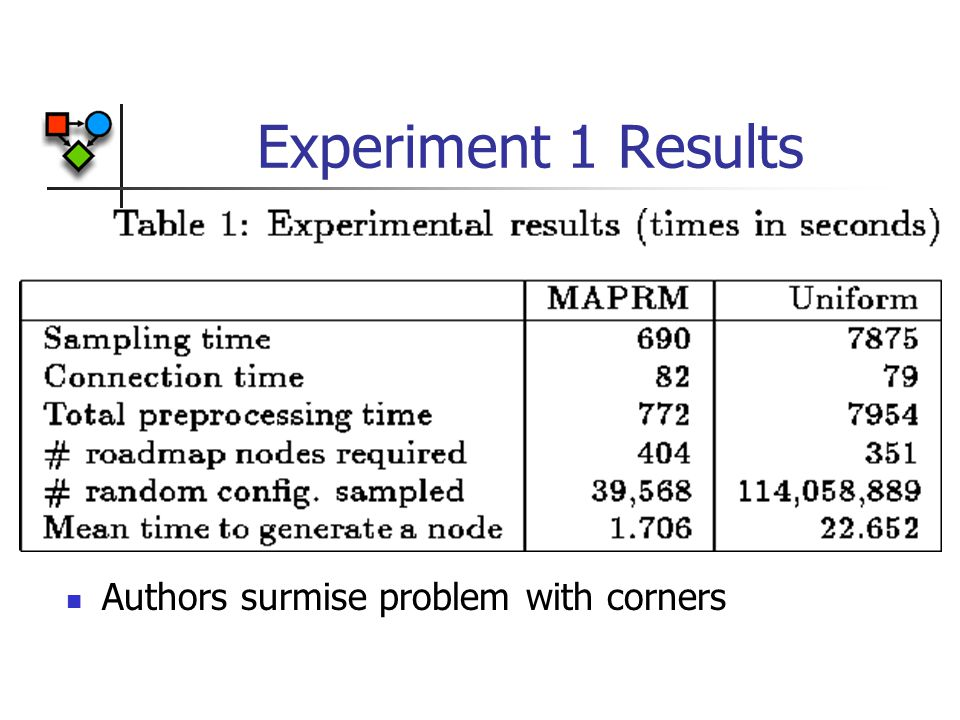 Experiment 1 Results Authors surmise problem with corners
