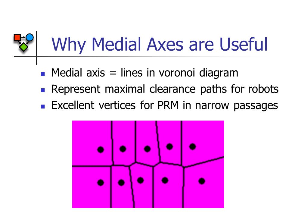 Why Medial Axes are Useful Medial axis = lines in voronoi diagram Represent maximal clearance paths for robots Excellent vertices for PRM in narrow passages