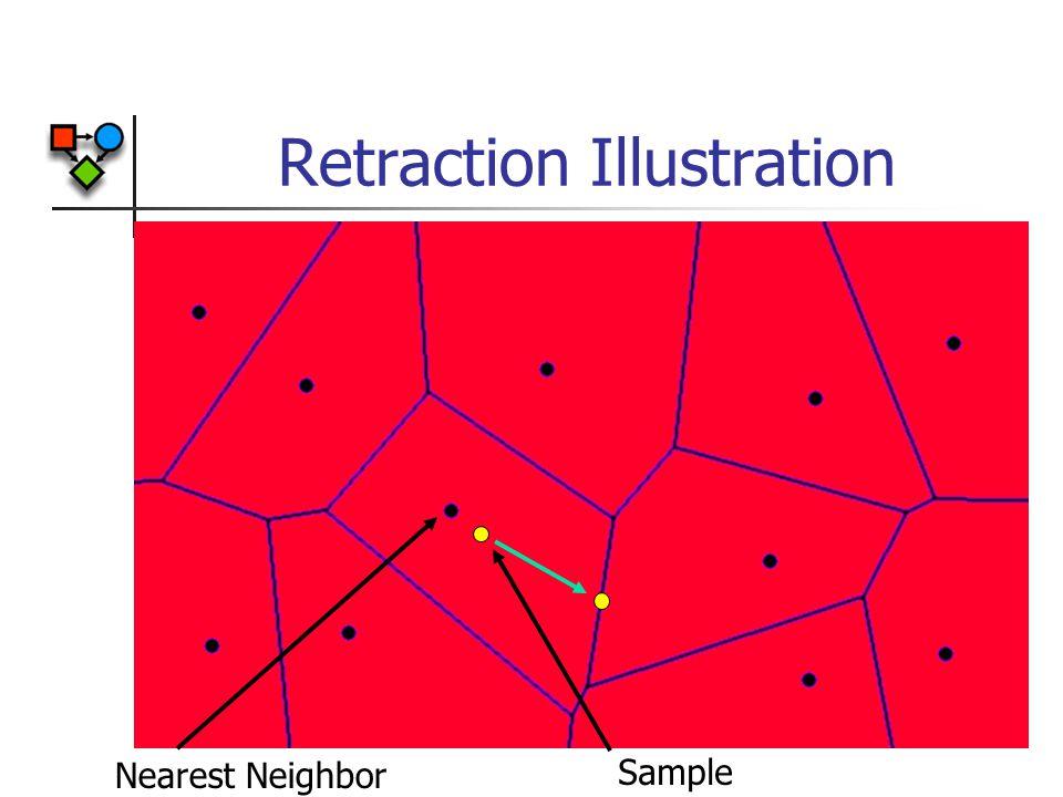 Retraction Illustration Sample Nearest Neighbor