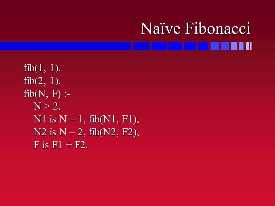 Naïve Fibonacci fib(1, 1). fib(2, 1).