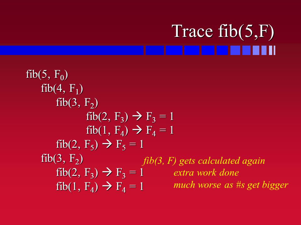 Trace fib(5,F) fib(5, F 0 ) fib(4, F 1 ) fib(3, F 2 ) fib(2, F 3 )  F 3 = 1 fib(1, F 4 )  F 4 = 1 fib(2, F 5 )  F 5 = 1 fib(3, F 2 ) fib(2, F 3 )  F 3 = 1 fib(1, F 4 )  F 4 = 1 fib(3, F) gets calculated again extra work done much worse as #s get bigger