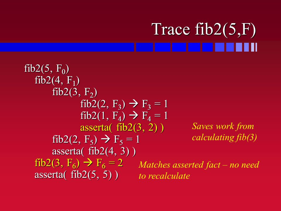 Trace fib2(5,F) fib2(5, F 0 ) fib2(4, F 1 ) fib2(3, F 2 ) fib2(2, F 3 )  F 3 = 1 fib2(1, F 4 )  F 4 = 1 asserta( fib2(3, 2) ) fib2(2, F 5 )  F 5 = 1 asserta( fib2(4, 3) ) fib2(3, F 6 )  F 6 = 2 asserta( fib2(5, 5) ) Saves work from calculating fib(3) Matches asserted fact – no need to recalculate