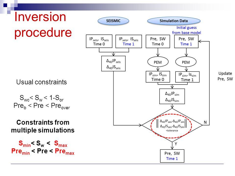 Inversion procedure Usual constraints S wc < S w < 1-S or Pre b < Pre < Pre over Constraints from multiple simulations S min < S w < S max Pre min < P
