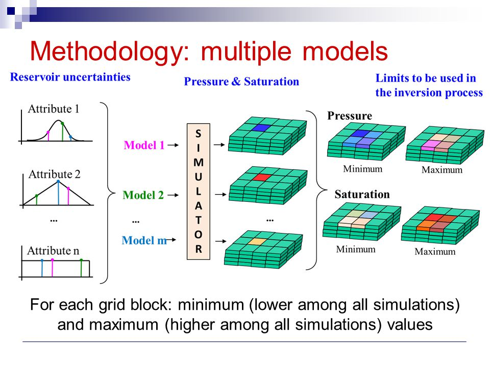 Problem Statement (building a synthetic data set to test the methodology) Reference reservoir model P,S maps Inversion Algorithms Inverted P,S maps Base model P,S maps PEM Base seismic attributes Multiple realizations P,S min & max values PEM Reference seismic attributes Inverted P,S maps (calibrated) Simplification: no scale differences between seismic and simulation data!