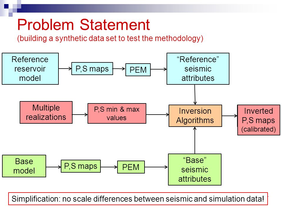 Problem Statement (building a synthetic data set to test the methodology) Reference reservoir model P,S maps Inversion Algorithms Inverted P,S maps Ba