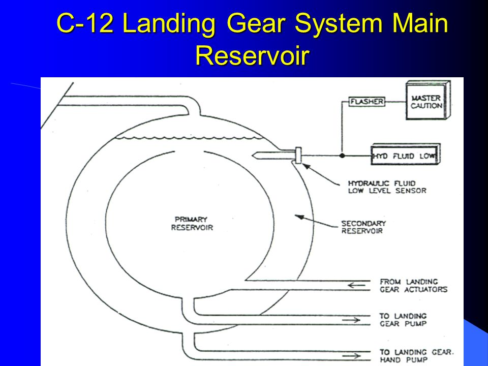 C-12 Landing Gear System Review Questions If the pilot raises the landing gear control switch, and the landing gear selector valve fails to operate: The gear will retract normally.