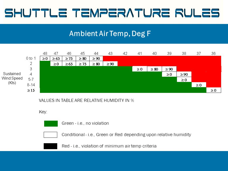 VALUES IN TABLE ARE RELATIVE HUMIDITY IN % Key: Green - i.e., no violation Conditional - i.e., Green or Red depending upon relative humidity Red - i.e., violation of minimum air temp criteria Ambient Air Temp, Deg F Sustained Wind Speed (Kts) Shuttle Temperature Rules