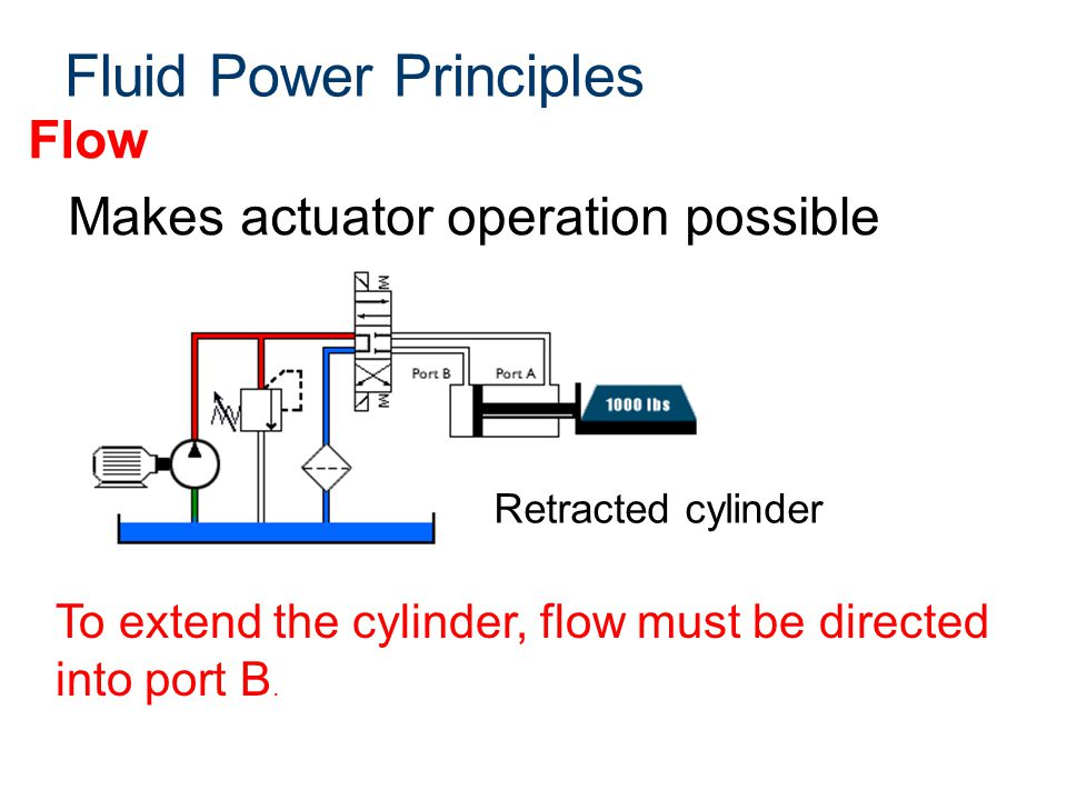 Fluid Power Principles Flow Makes actuator operation possible To extend the cylinder, flow must be directed into port B. Retracted cylinder
