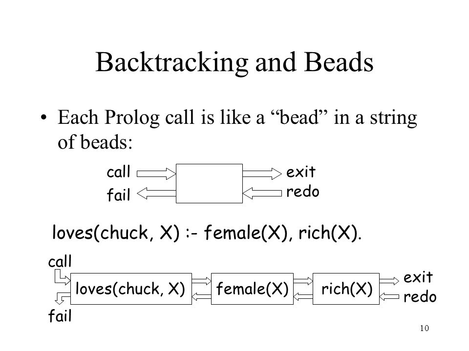10 Backtracking and Beads Each Prolog call is like a bead in a string of beads: loves(chuck, X) :- female(X), rich(X).